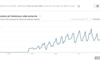 frais-de-port-google-trends.jpg